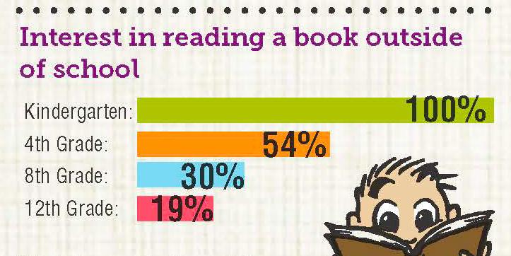 Interès en llegir fora d´escola. Nancy Ann Wartmann. Usborne Books.