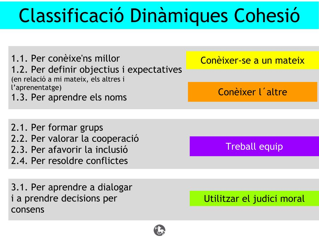 Dinàmiques de cohesió (10)