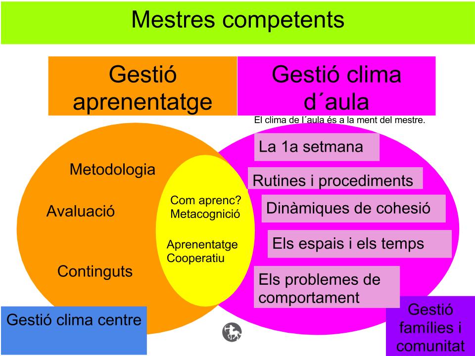 Organització Clima aula Fonamentació teòrica