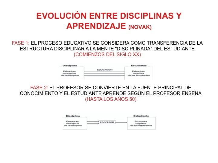 Evolución histórica currículum